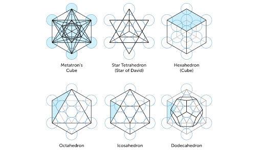 Cymatika aposvátná geometrie
